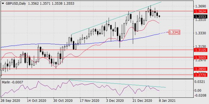 Прогноз по GBP/USD на 8 января 2021 года