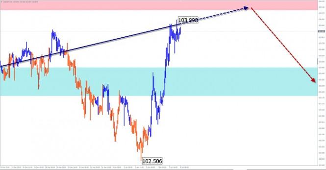 Упрощенный волновой анализ и прогноз GBP/USD, USD/JPY, EUR/JPY на 8 января