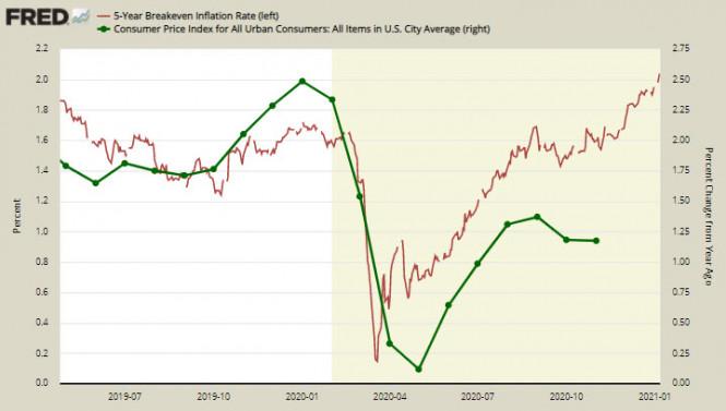 analytics5ff8038157e9d - Экономика США на распутье, угроза рефляции становится всё более вероятной. Обзор USD, CAD, JPY
