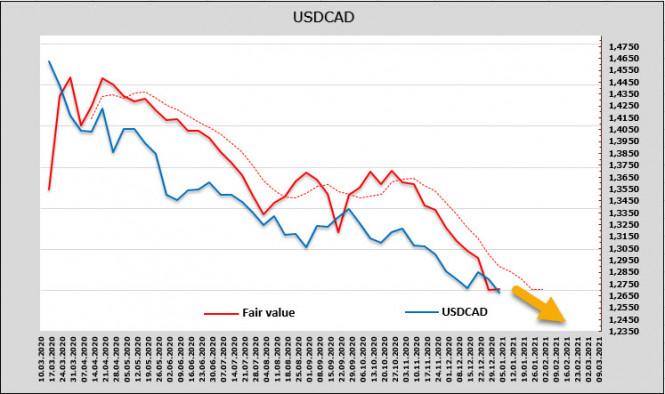 analytics5ff8038eaf80d - Экономика США на распутье, угроза рефляции становится всё более вероятной. Обзор USD, CAD, JPY