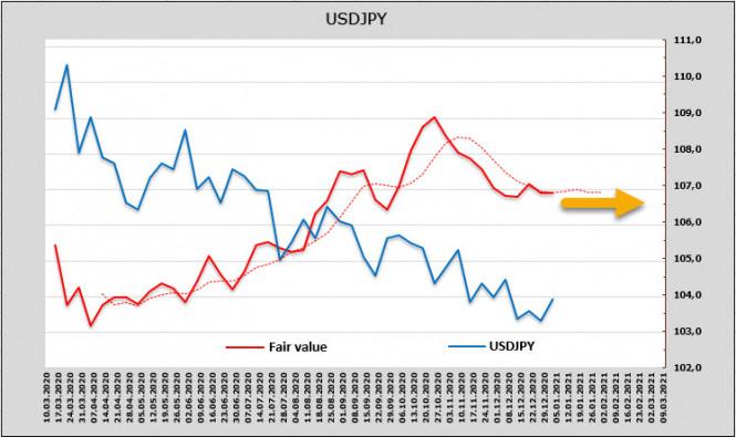 analytics5ff803a9b5220 - Экономика США на распутье, угроза рефляции становится всё более вероятной. Обзор USD, CAD, JPY