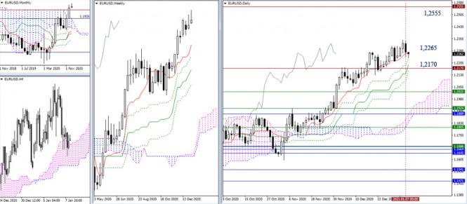 EUR/USD и GBP/USD 8 января – рекомендации технического анализа