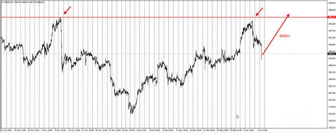 analytics5ff81f213099a - Золото - потенциал на рост увеличивается