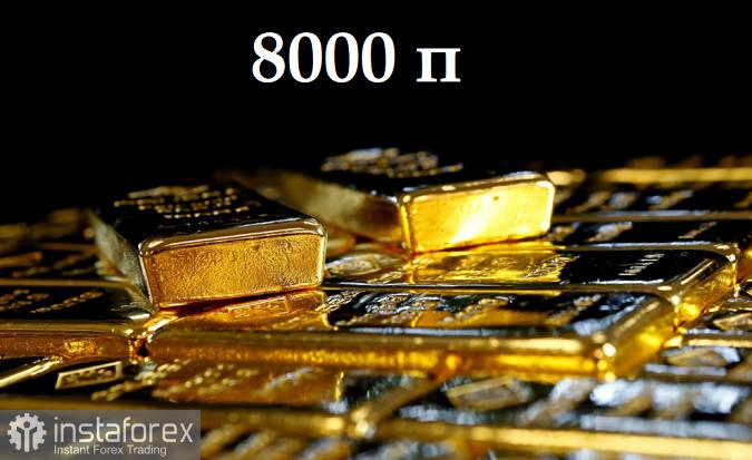 Ý tưởng giao dịch vàng