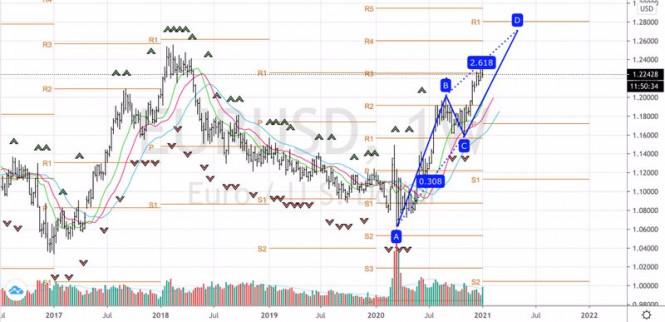 analytics5ff8363b9eea4 - Доллар сомневается в прогнозах