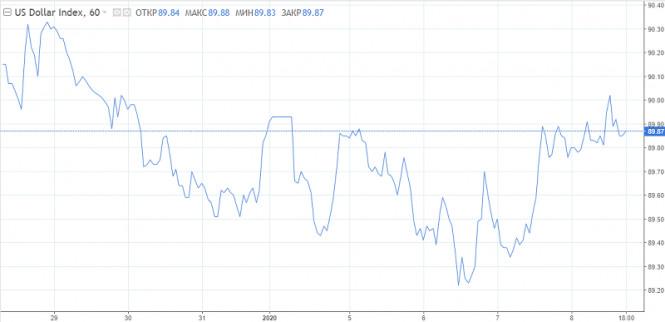 Доллар восстанавливается или это признаки истощения понижательного тренда