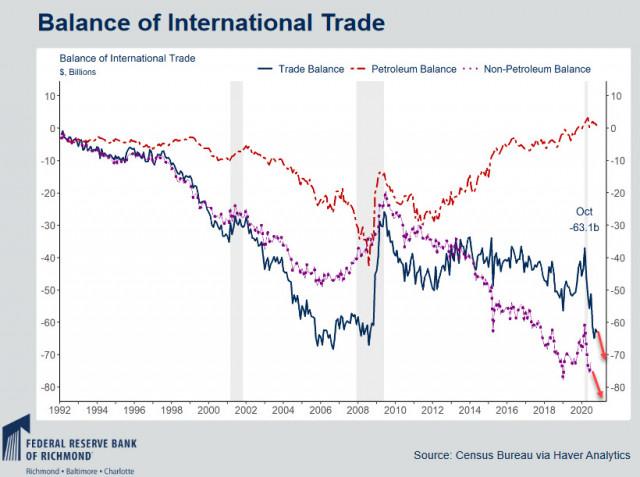 美国经济处于危险之中,这增加了通货膨胀的可能性。 美元,加元,日元概述