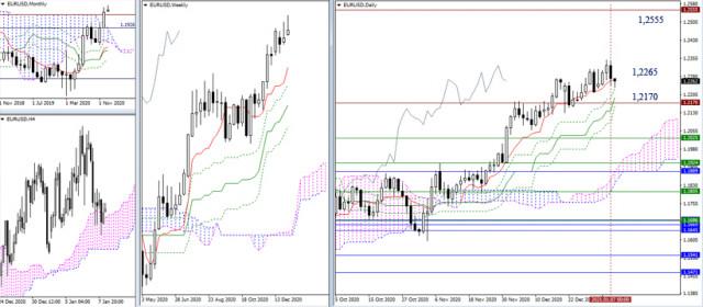 Rekomendasi teknikal untuk EUR/USD dan GBP/USD pada 8 Januari