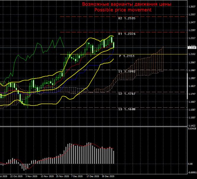 Торговый план по паре EUR/USD на неделю 11 – 15 января. Новый отчет COT (Commitments of Traders). Очередные вялые попытки