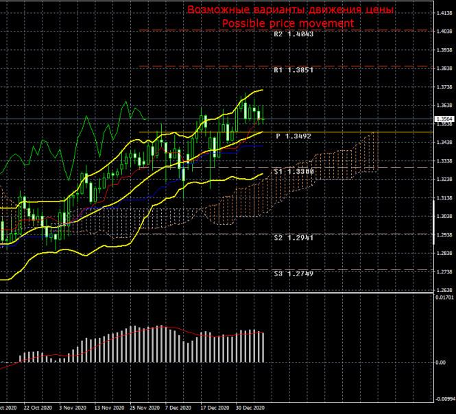 analytics5ffab415d91ce - Торговый план по паре GBP/USD на неделю 11 – 15 января. Новый отчет COT (Commitments of Traders). Изменений в настрое профессиональных