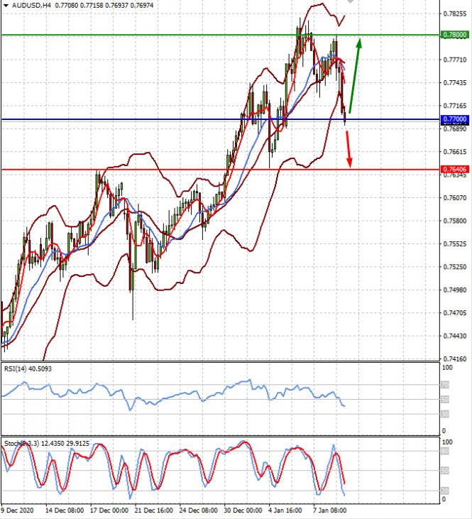 analytics5ffbe73f9b848 - Негативные сигналы по американской экономике могут привести к продолжению ухода инвесторов от риска (есть вероятность продолжения