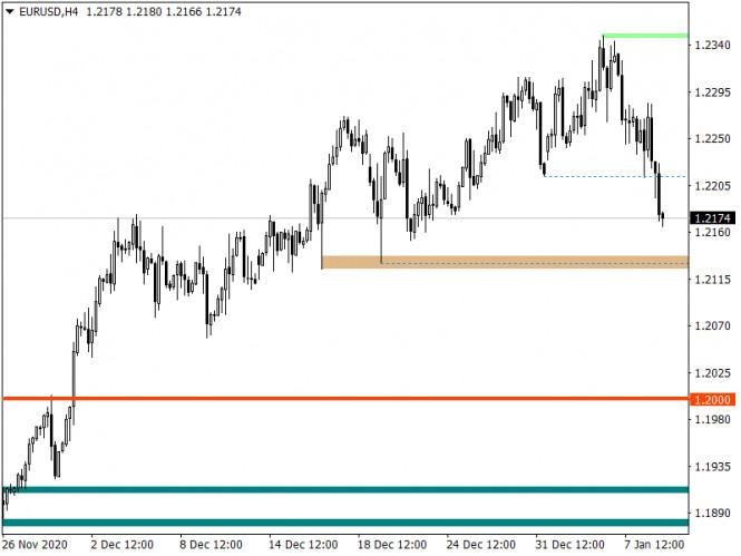 analytics5ffbecc45137e - Горящий прогноз по EUR/USD от 11.01.2021