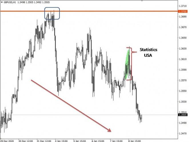 analytics5ffbf8816ae00 - Торговые рекомендации по валютному рынку для начинающих трейдеров – EURUSD и GBPUSD 11.01.21