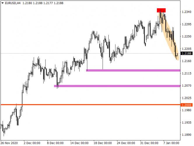 analytics5ffbf8aab427b - Торговые рекомендации по валютному рынку для начинающих трейдеров – EURUSD и GBPUSD 11.01.21