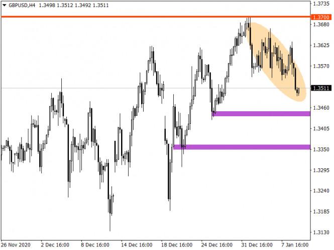 analytics5ffbf8b2bc2ed - Торговые рекомендации по валютному рынку для начинающих трейдеров – EURUSD и GBPUSD 11.01.21
