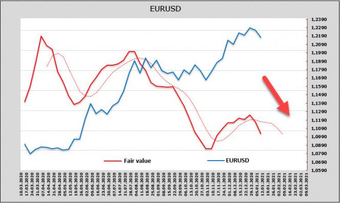"""Байден обещает """"триллионы"""" стимулов, а доллар неожиданно получает аргументы к укреплению. Обзор USD, EUR, GBP"""