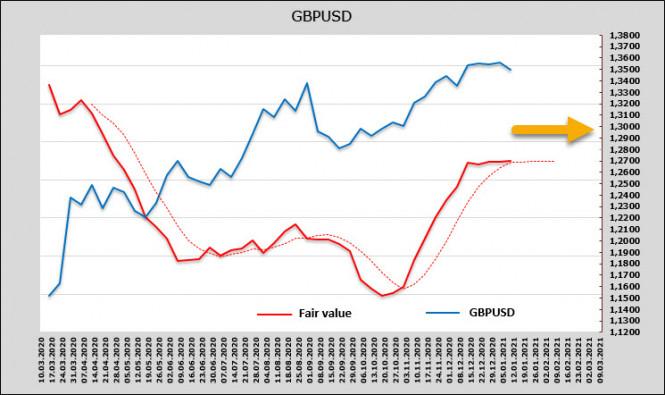 """analytics5ffbf8f499d28 - Байден обещает """"триллионы"""" стимулов, а доллар неожиданно получает аргументы к укреплению. Обзор USD, EUR, GBP"""