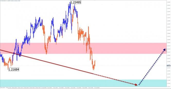 analytics5ffc057c60fe1 - Упрощенный волновой анализ и прогноз EUR/USD, AUD/USD, GBP/JPY на 11 января