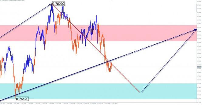 Упрощенный волновой анализ и прогноз EUR/USD, AUD/USD, GBP/JPY на 11 января