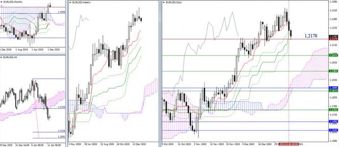 EUR/USD и GBP/USD 11 января – рекомендации технического анализа