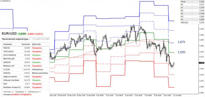 analytics5ffc093545679 - EUR/USD и GBP/USD 11 января – рекомендации технического анализа