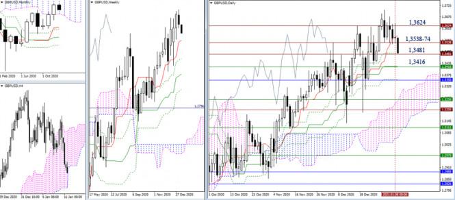 analytics5ffc0941ce0a4 - EUR/USD и GBP/USD 11 января – рекомендации технического анализа