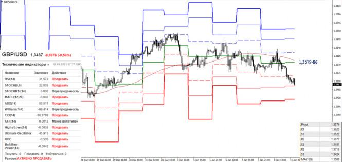 analytics5ffc094e771a2 - EUR/USD и GBP/USD 11 января – рекомендации технического анализа