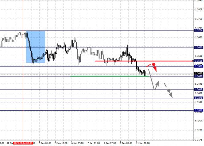 analytics5ffc15c42ad99 - Фрактальный анализ по основным валютным парам на 11 января