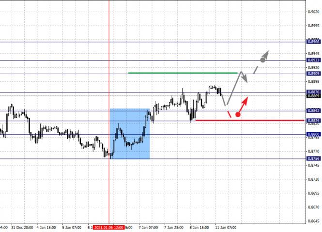 analytics5ffc15d0b4ea4 - Фрактальный анализ по основным валютным парам на 11 января