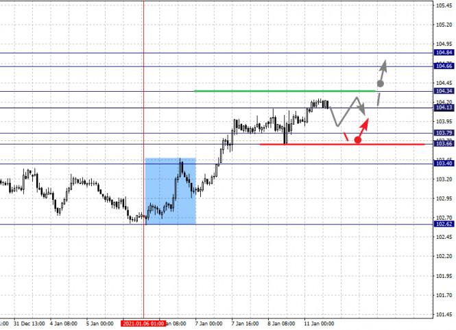 analytics5ffc15dbdfd9d - Фрактальный анализ по основным валютным парам на 11 января