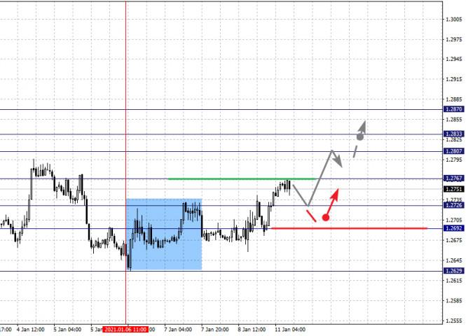 analytics5ffc15eb84856 - Фрактальный анализ по основным валютным парам на 11 января