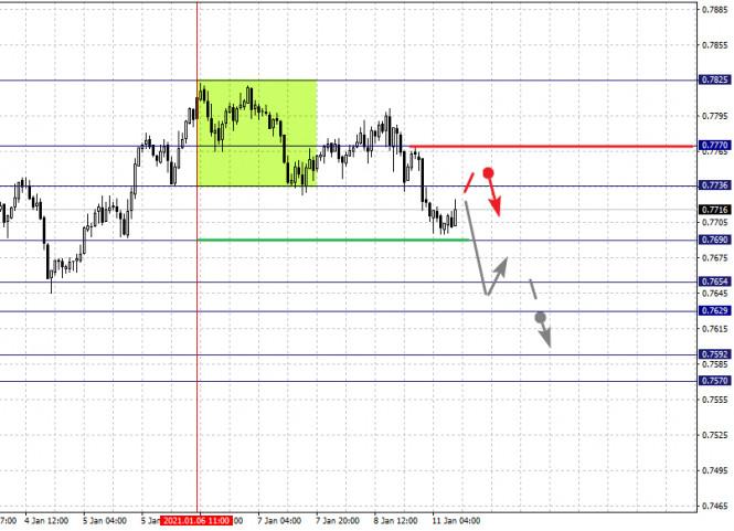 analytics5ffc15fc61da7 - Фрактальный анализ по основным валютным парам на 11 января