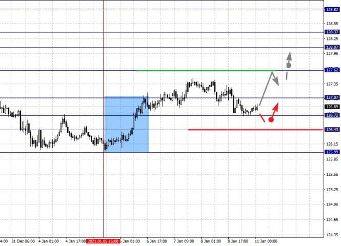 analytics5ffc16110353f - Фрактальный анализ по основным валютным парам на 11 января