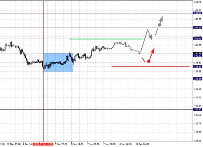 analytics5ffc16276abc1 - Фрактальный анализ по основным валютным парам на 11 января