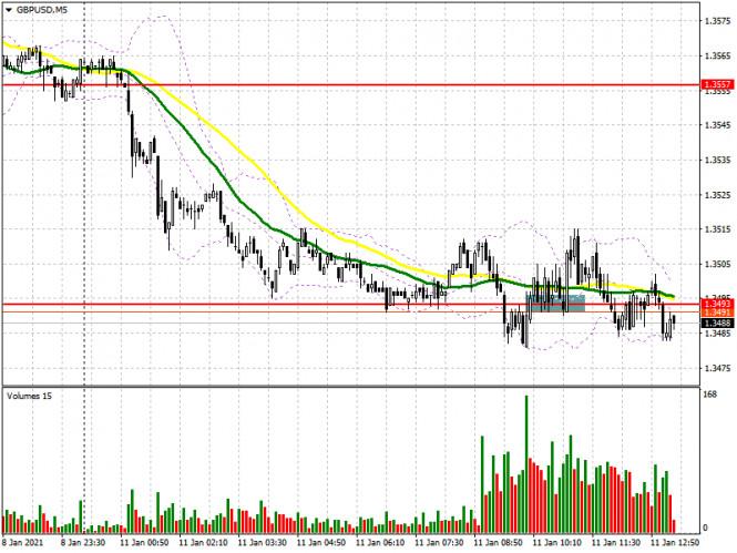 analytics5ffc3c7c9ec16 - GBP/USD: план на американскую сессию 11 января (разбор утренних сделок). Волатильность фунта остается достаточно низкой,
