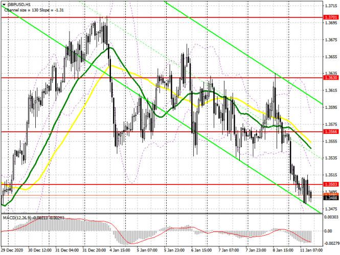 analytics5ffc3c82ea905 - GBP/USD: план на американскую сессию 11 января (разбор утренних сделок). Волатильность фунта остается достаточно низкой,