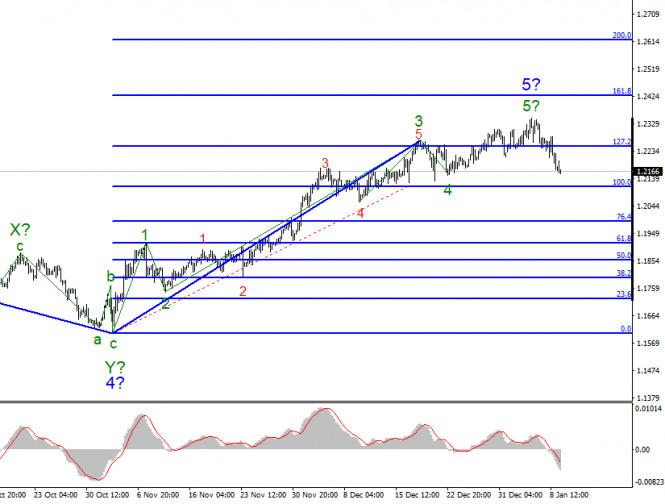 analytics5ffc4f97d5561 - Анализ EUR/USD 11 января. Долгожданное повышение доллара США совпало с возможным вторым импичментом Дональду Трампу