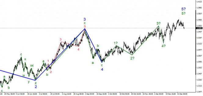 Анализ GBP/USD. 11 января. Фунт стерлингов и евро синхронно начали снижение. Дело опять в американской валюте?