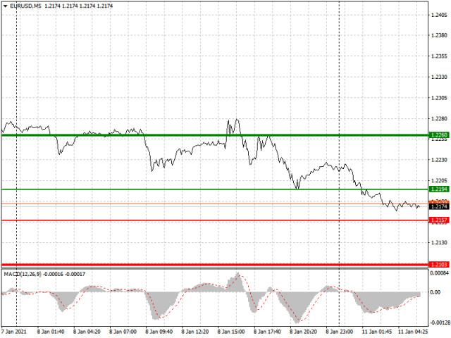 Analisis dan rekomendasi trading untuk pasangan EUR/USD dan GBP/USD pada 11 Januari