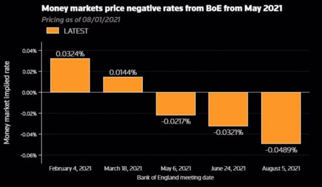 Pasangan mata wang GBP/USD jatuh di bawah paras 1.3500