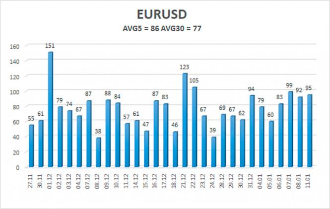 analytics5ffce7571e5b1 - Обзор пары EUR/USD. 12 января. Операция «Устранение Дональда Трампа» началась. 45-й президент Соединенных Штатов заканчивает