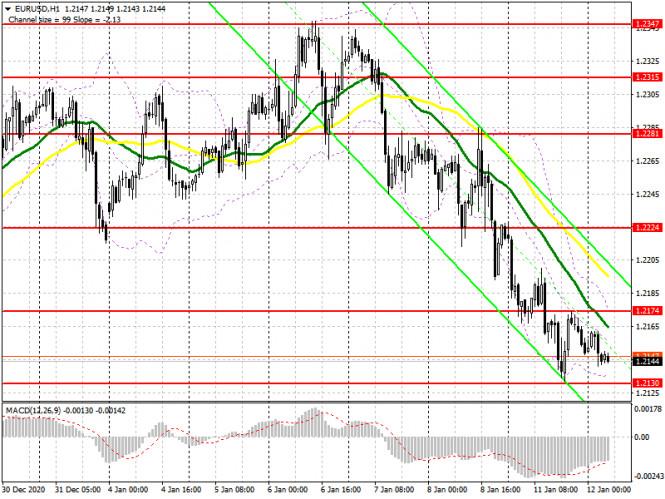 analytics5ffd2d64dcaa8 - EUR/USD: план на европейскую сессию 12 января. Commitment of Traders COT отчеты (разбор вчерашних сделок). Медведи нацелены