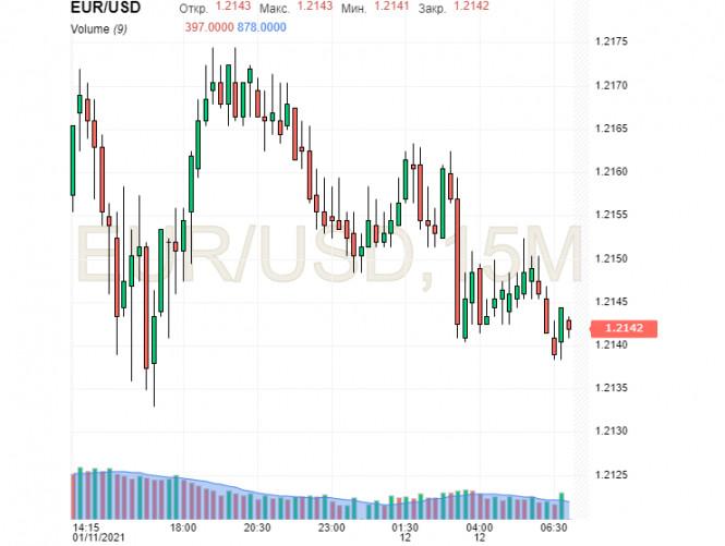 analytics5ffd378e677a3 - Доллару трудно удержаться на плаву