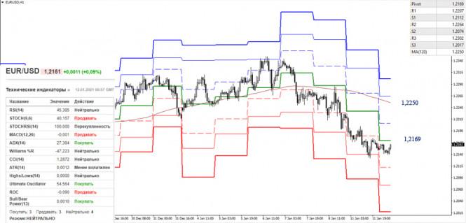 analytics5ffd5448b501a - EUR/USD и GBP/USD 12 января – рекомендации технического анализа