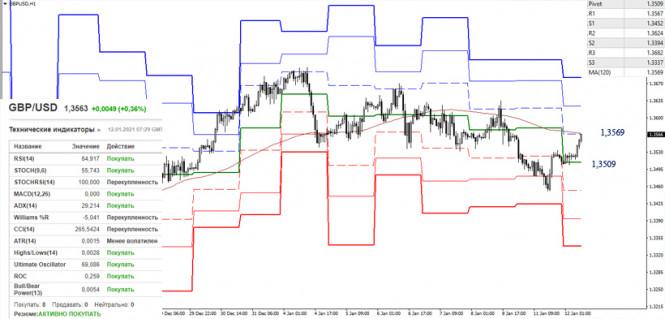 analytics5ffd546407e61 - EUR/USD и GBP/USD 12 января – рекомендации технического анализа