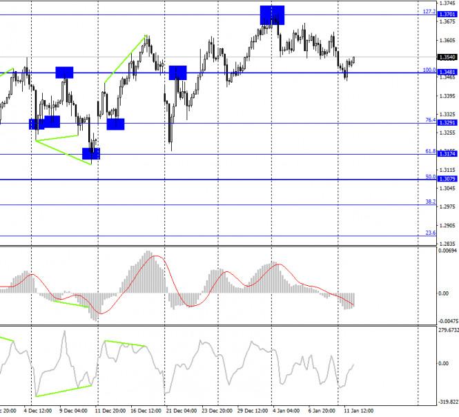 analytics5ffd55bd4980e - GBP/USD. 12 января. Отчет COT. Британия теряет инвестиционную привлекательность. Коронавирус продолжает поражать