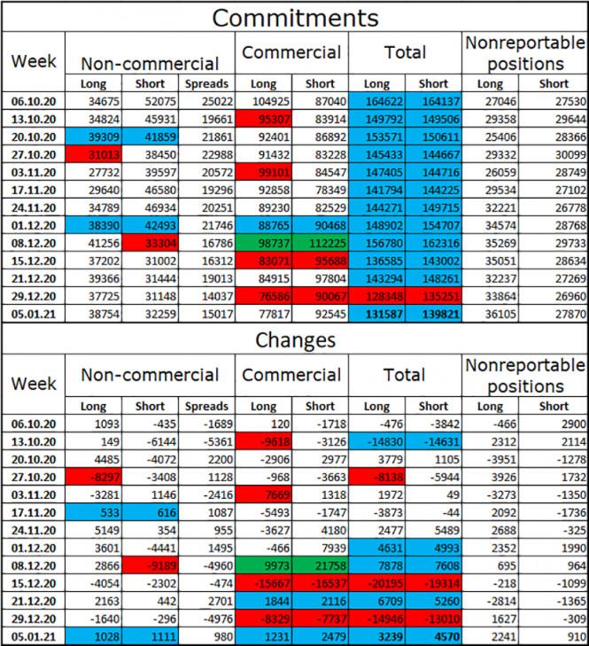 analytics5ffd55e62a123 - GBP/USD. 12 января. Отчет COT. Британия теряет инвестиционную привлекательность. Коронавирус продолжает поражать
