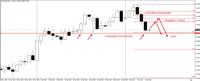analytics5ffd679c03ff1 - Не покупайте EURUSD перед этим уровнем! Ловушка покупателей.1.2130