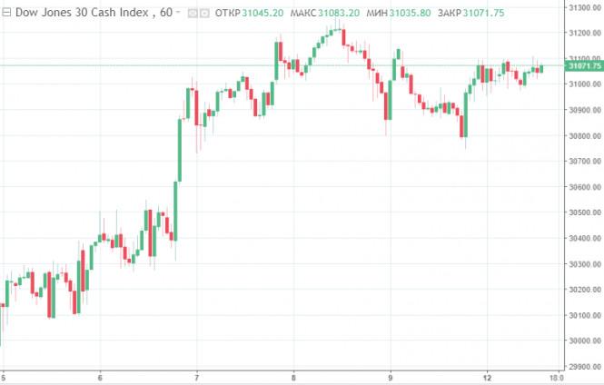 analytics5ffd696c11e4f - Импичмент Трампу и неутихающая пандемия: фондовые рынки  США падают на фоне новых рисков