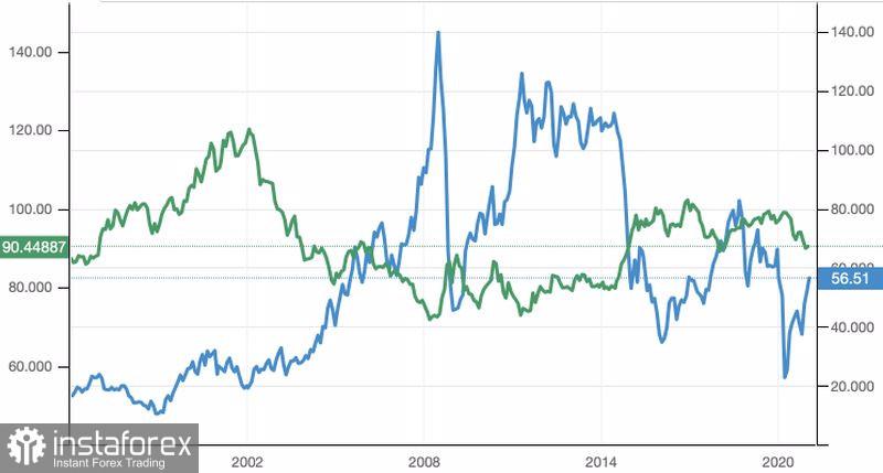 石油市场的复苏有赖于全球需求的恢复